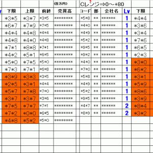 明日の仕掛銘柄概要 寄り引け空売りデイトレ 7/20