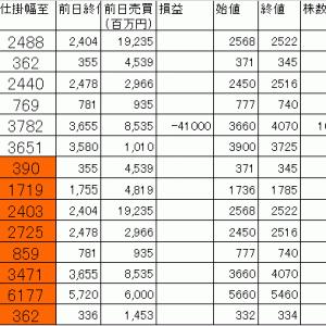 今日の損益公開 寄り引け空売りデイトレ 7/20