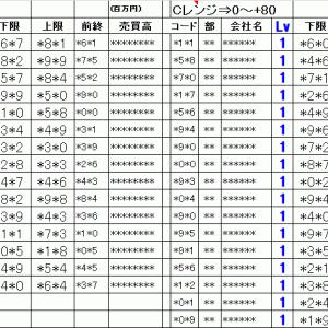 明日の仕掛銘柄概要 寄り引け空売りデイトレ 7/21