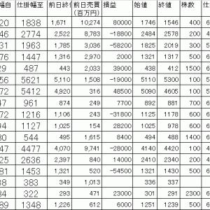 今日の損益公開 寄り引け空売りデイトレ 7/21