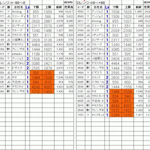 今日の仕掛銘柄公開 寄り引け空売りデイトレ 7/22