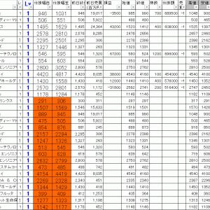 今日の損益公開 寄り引け空売りデイトレ 7/22