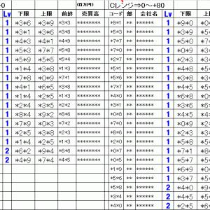 明日の仕掛銘柄概要 寄り引け空売りデイトレ 7/27