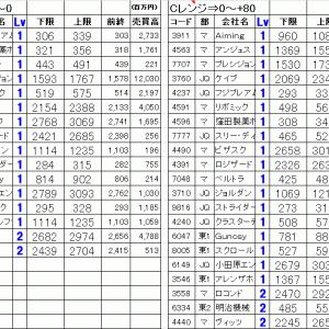 今日の仕掛銘柄公開 寄り引け空売りデイトレ 7/27