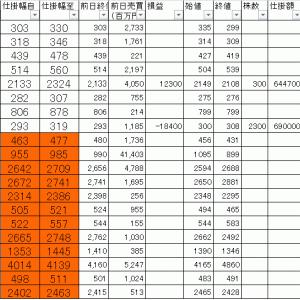今日の損益公開 寄り引け空売りデイトレ 7/27
