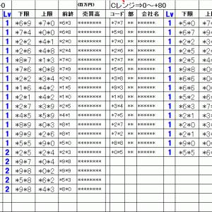 明日の仕掛銘柄概要 寄り引け空売りデイトレ 7/28