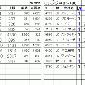 今日の仕掛銘柄公開|寄り引け空売りデイトレ 7/30