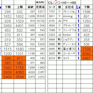 今日の仕掛銘柄公開|寄り引け空売りデイトレ 7/31