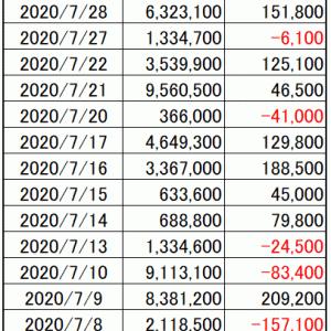 週間損益|寄り引け空売りシストレ 7月の最終結果