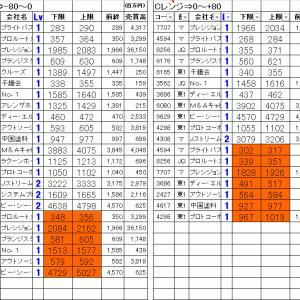 今日の仕掛銘柄公開|寄り引け空売りデイトレ 8/3