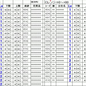 明日の仕掛銘柄概要 寄り引け空売りデイトレ 8/6