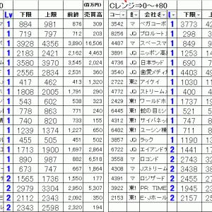今日の仕掛銘柄公開|寄り引け空売りデイトレ 8/6