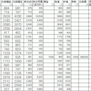 今日の損益公開|寄り引け空売りデイトレ 8/6