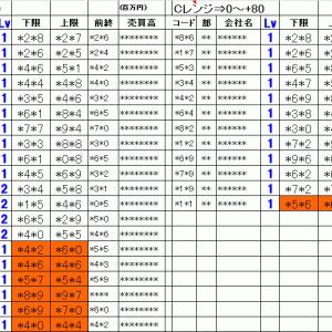 明日の仕掛銘柄概要|寄り引け空売りデイトレ 8/7