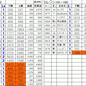 今日の仕掛銘柄公開|寄り引け空売りデイトレ 8/7
