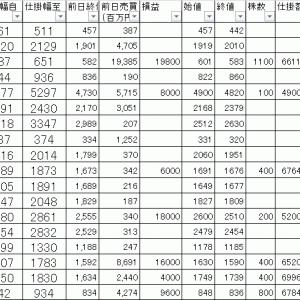 今日の損益公開|寄り引け空売りデイトレ 8/13