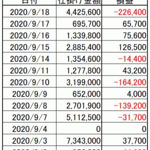 今週の損益|寄り引け空売りシストレ 9月第3週の結果