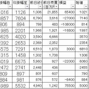 今日の損益公開|寄り引け空売りデイトレ 9/25
