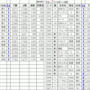 今日の仕掛銘柄公開|寄り引け空売りデイトレ 9/29