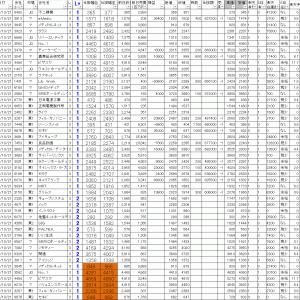 今日の損益公開|寄り引け空売りデイトレ 10/21
