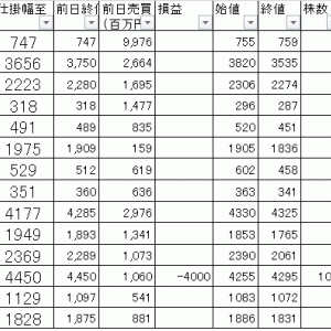 今日の損益公開|寄り引け空売りデイトレ 10/22