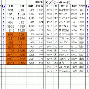 今日の仕掛銘柄公開 寄り引け空売りデイトレ 10/23