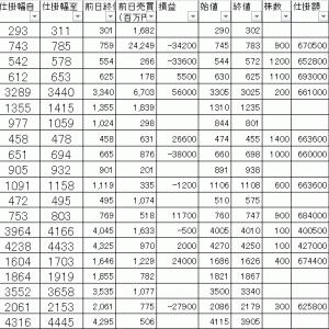 今日の損益公開|寄り引け空売りデイトレ 10/23
