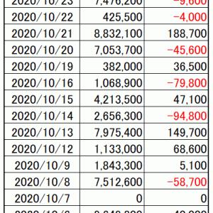 今週の損益|寄り引け空売りシストレ 10月第4週の結果