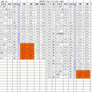 今日の仕掛銘柄公開|寄り引け空売りデイトレ 10/28