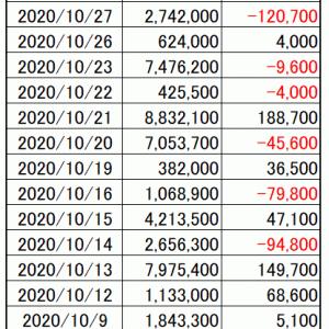 今週の損益|寄り引け空売りシストレ 10月の最終結果