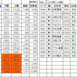 今日の仕掛銘柄公開|寄り引け空売りデイトレ 11/27
