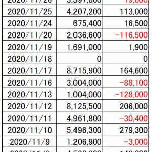 今週の損益|寄り引け空売りシストレ 11月第4週の結果