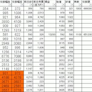 今日の損益公開|寄り引け空売りデイトレ 1/15