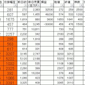 今日の損益公開|寄り引け空売りデイトレ 1/21