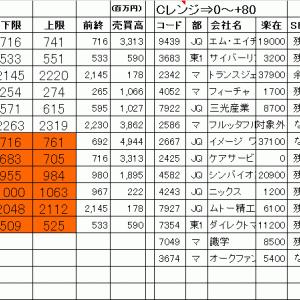 今日の仕掛銘柄公開|寄り引け空売りデイトレ 1/25