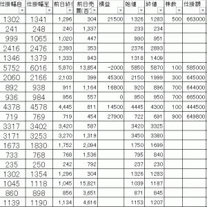 今日の損益公開|寄り引け空売りデイトレ 4/16