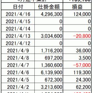 今週の損益|寄り引け空売りシストレ 4月第3週の結果