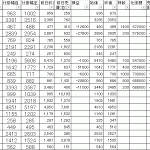 今日の損益公開|寄り引け空売りデイトレ 4/20