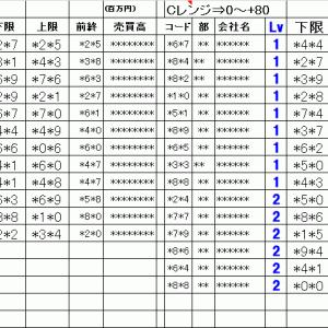 明日の仕掛銘柄概要 寄り引け空売りデイトレ 4/22