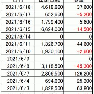今週の損益|寄り引け空売りシストレ 6月第3週の結果