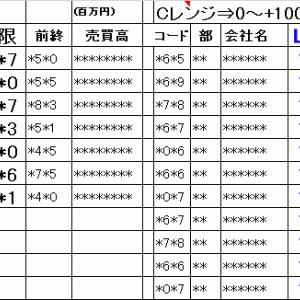 明日の仕掛銘柄概要 寄り引け空売りデイトレ 6/21