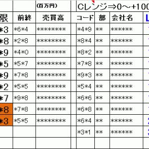 明日の仕掛銘柄概要|寄り引け空売りデイトレ 6/24
