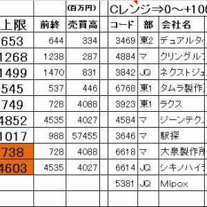 今日の仕掛銘柄公開|寄り引け空売りデイトレ 6/24