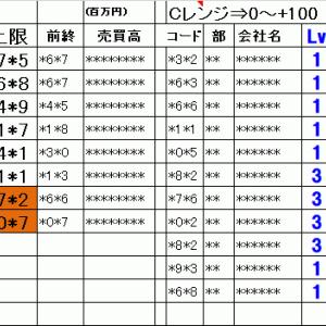 明日の仕掛銘柄概要 寄り引け空売りデイトレ 6/25