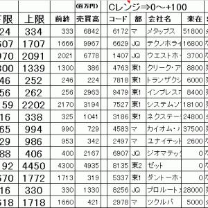 今日の仕掛銘柄公開 寄り引け空売りデイトレ 7/13