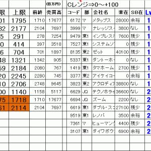 今日の仕掛銘柄公開 寄り引け空売りデイトレ 7/14