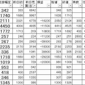 今日の損益公開 寄り引け空売りデイトレ 7/13