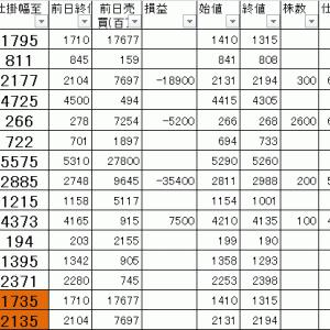 今日の損益公開 寄り引け空売りデイトレ 7/14