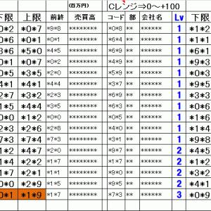 明日の仕掛銘柄概要 寄り引け空売りデイトレ 7/15