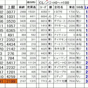 今日の仕掛銘柄公開 寄り引け空売りデイトレ 7/15